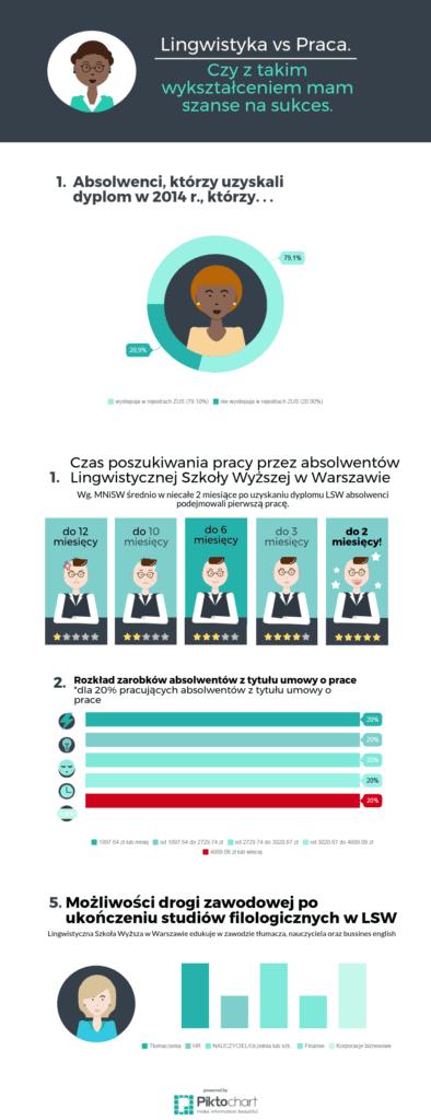 lingwistyka vs praca